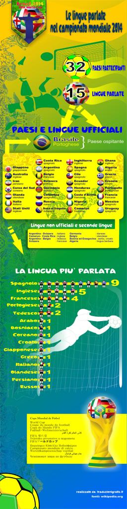 Infografica delle lingue parlate dai paesi ai mondiali Brasile 2014